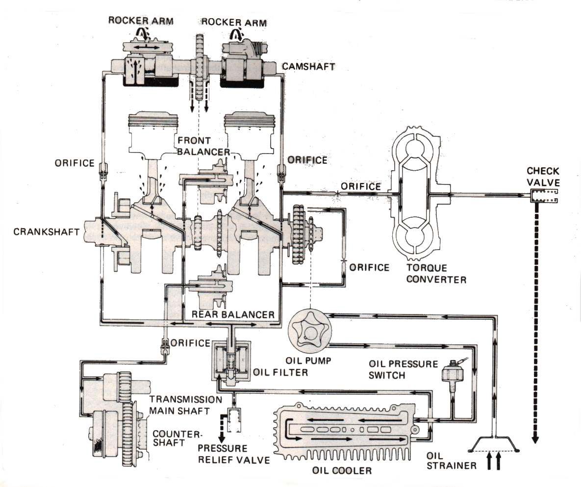 Engine Oil Flow Diagram