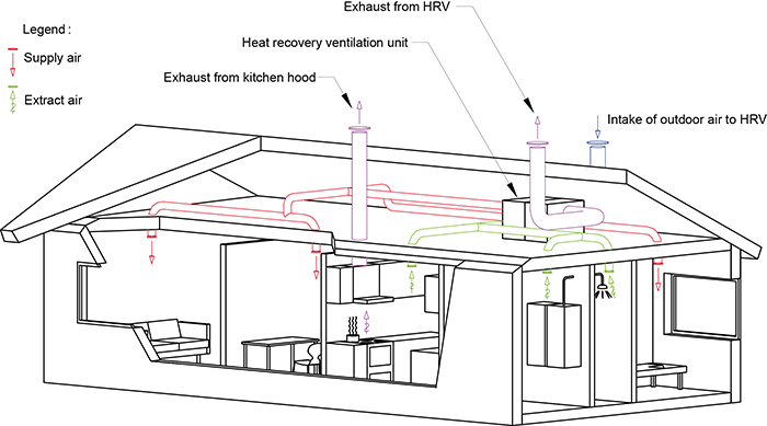 Installation and dimensioning of Dantherm residential
