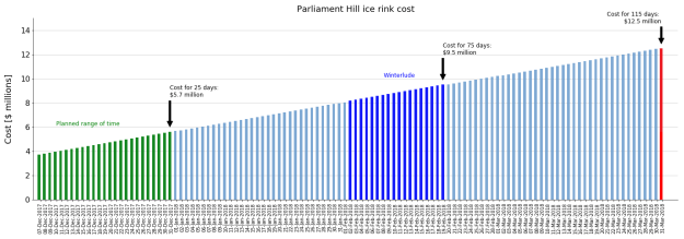Total cost of the Parliament Hill ice rink