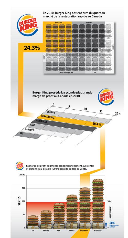 BK infographics