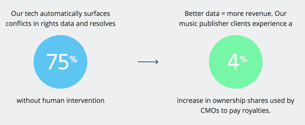 blockchain increases music royalties by 4% and reduces human intervention by 75%
