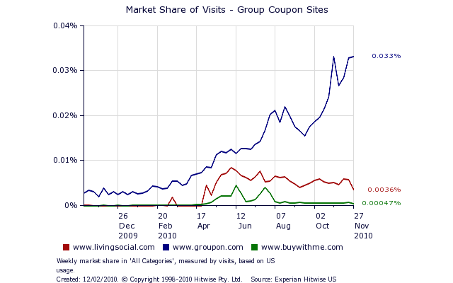 Groupon Share of Traffic Reported by HitWise