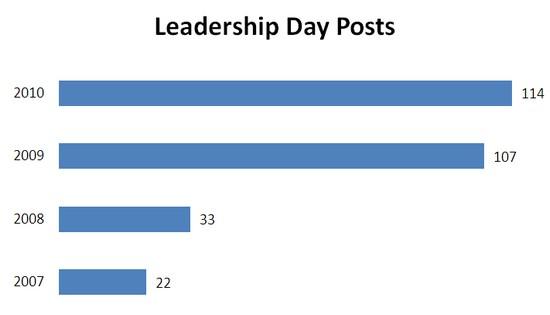 leadershipday2010 posts