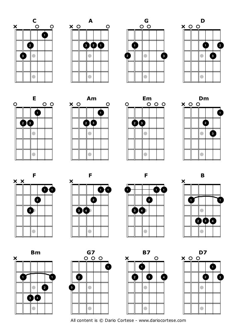E Sharp Major Chord Guitar