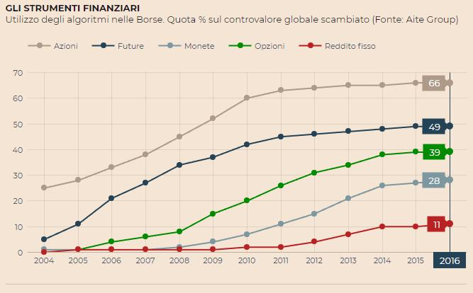 Utilizzo degli algoritmi nelle Borse. Quota % sul controvalore globale scambiato (Fonte: Aite Group)