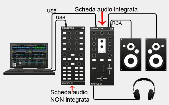 controller con scheda audio integrata collegamento