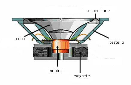 altoparlante, cono e magnete come scegliere le proprie casse