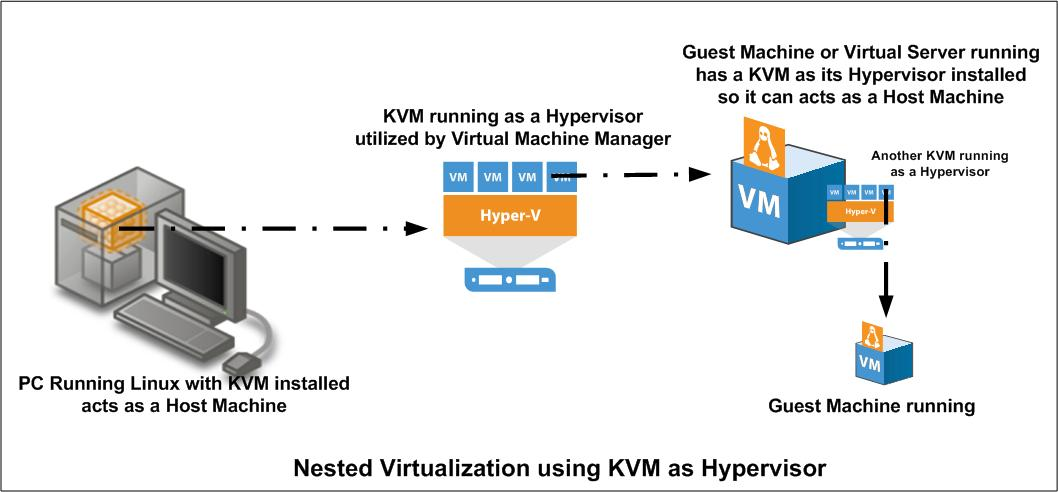 Configure kvm for nested virtualization just another sharing.