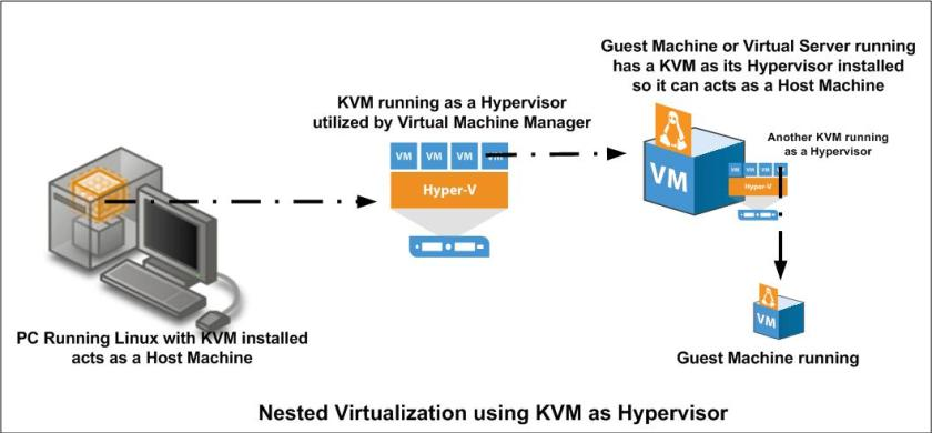 configure-kvm-for-nested-virtualization