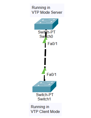 How to Implement VTP Protocol using Two Switch