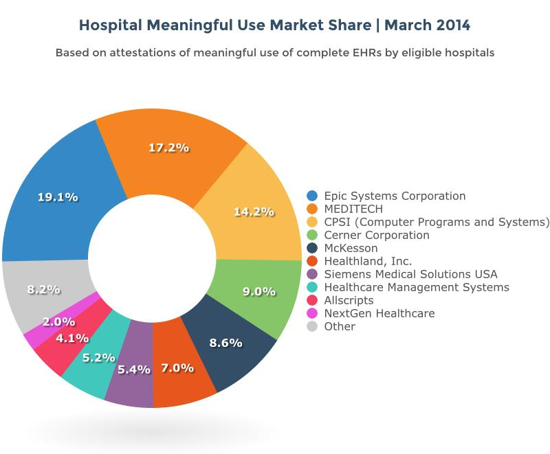 advantages of cause and effect diagram 2 wire thermostat wiring top 10 rankings ehr market share put epic first as hospitals, physicians, clinical ...