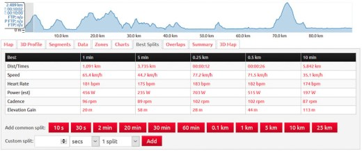 VeloViewer, single activity, best splits tab