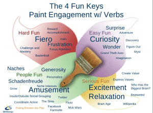 The 4 Fun Keys - Hard Fun, Easy Fun, Serious Fun, People Fun