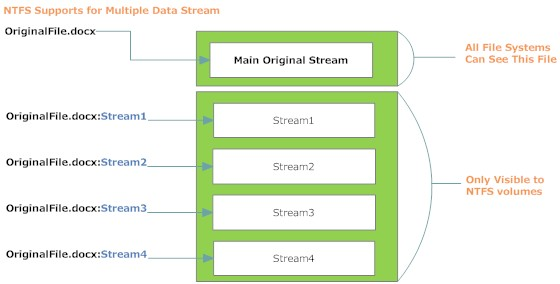Figure 5: default unnamed stream (Word file) associated with four ADS files (named streams)[9]
