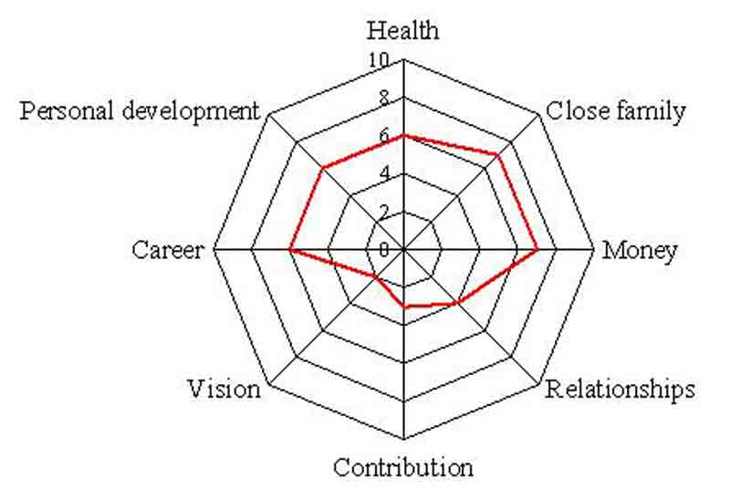 Wheel of life: Measuring development progress