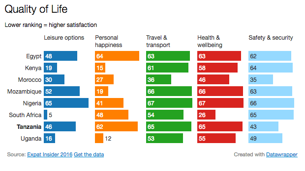 How does Tanzania compare to other African countries in the survey?