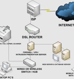 cartoon network wireless diagram wiring diagram libraries cartoon network wireless diagram [ 1041 x 808 Pixel ]