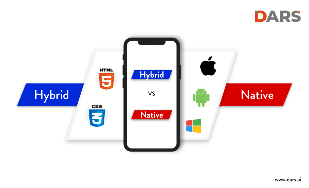 Hybrid Mobile Applications vs Native Mobile Applications
