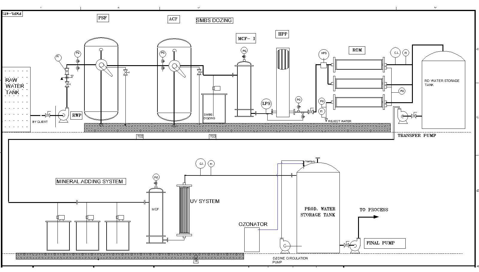ro plant process flow diagram animation
