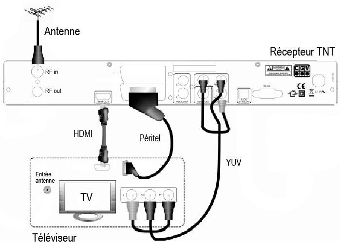 Comment installer tnt sur tv ? La réponse est sur Admicile.fr