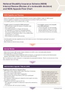 NDIS appeals Flowchart cover