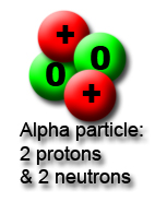 Image result for alpha particle