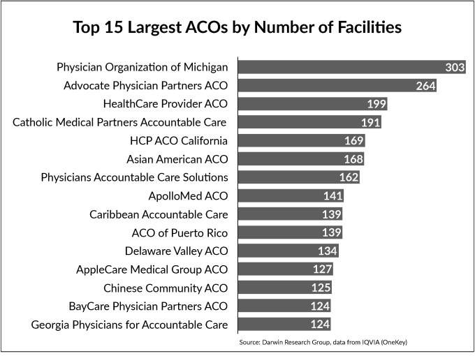Our Take 2018 Aco Executive Survey Preliminary Results Darwin Research Group