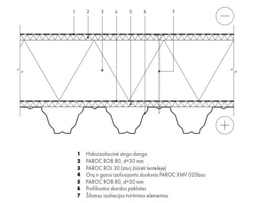 Profiliuotos-skardos-stogo-siltinimas