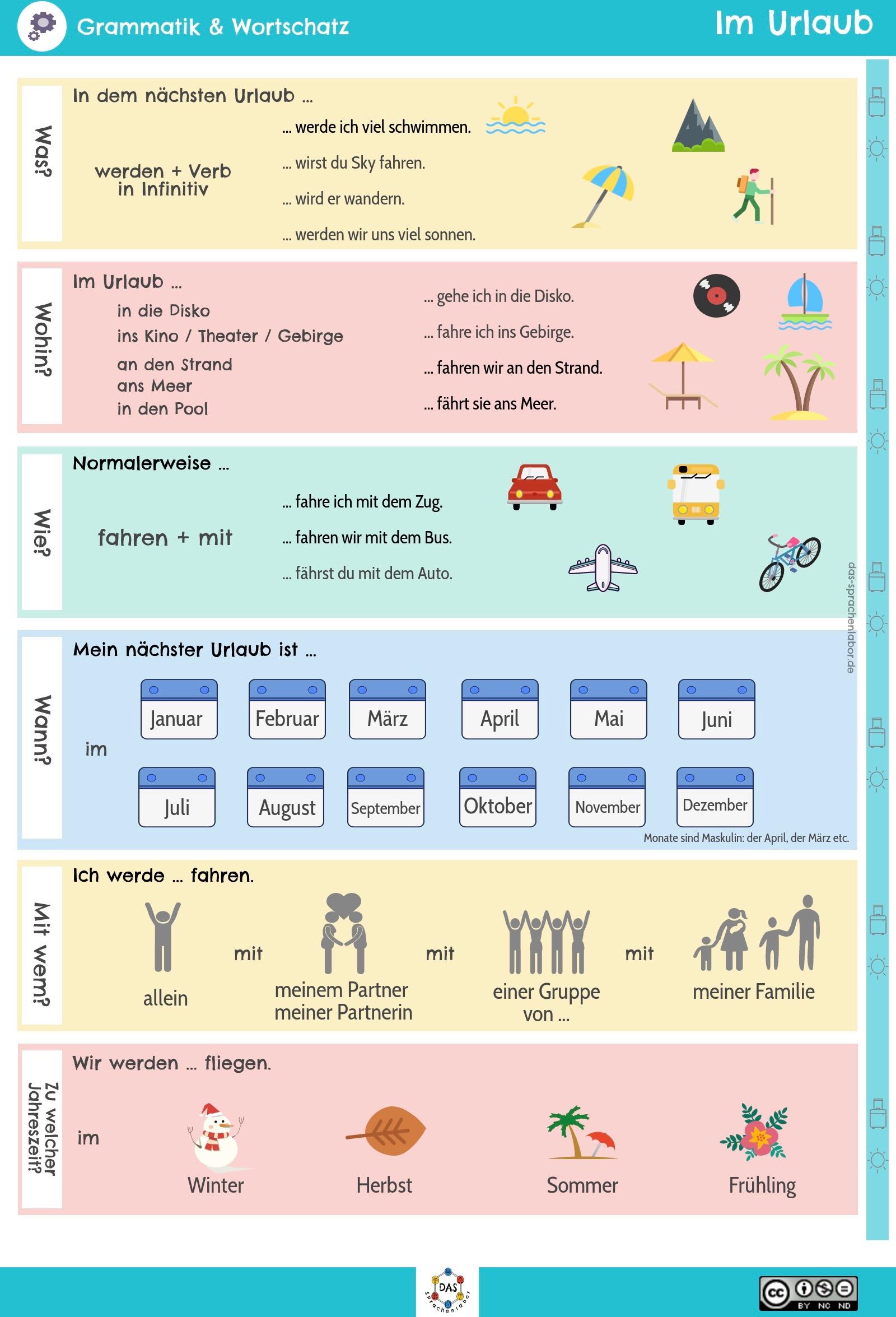 im Urlabu- infographie