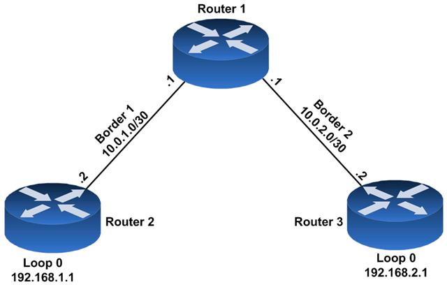 LISP – A base configuration to build on – Das Blinken Lichten