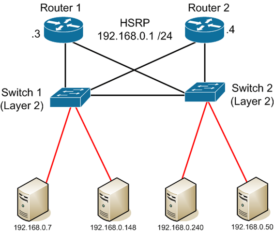 HSRP – Hot Stand By Router Protocol – Das Blinken Lichten