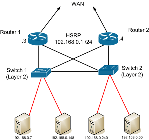 Vrrp Virtual Router Redundancy Protocol Das Blinken