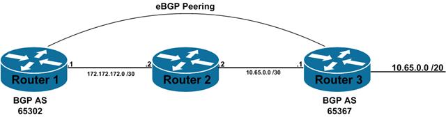 eBGP Race condition – Das Blinken Lichten
