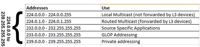 Understanding IP Multicast – Das Blinken Lichten