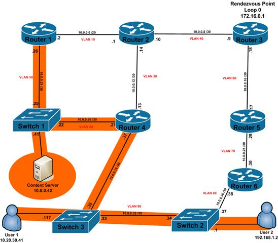 Understanding PIM-SM