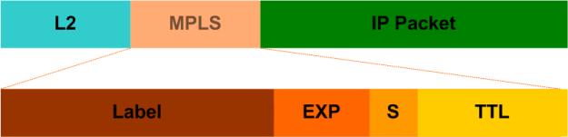 MPLS 101 – The Basics – Das Blinken Lichten
