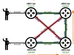LDP Multipath/ECMP – Das Blinken Lichten