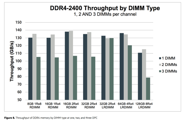 DDR4-2400 Throughput by DIMM Type