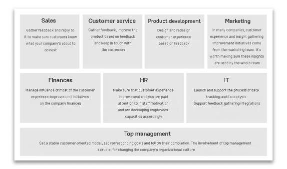roles of teams in customer experience