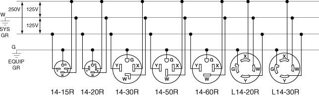 nema 14 30r wiring diagram nema image wiring diagram wiring diagram l14 30 plug wiring auto wiring diagram schematic on nema 14 30r wiring diagram