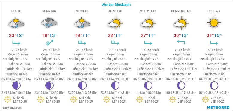 Wetter 74821