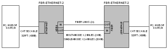 rs485 to usb converter circuit diagram 2008 klr 650 wiring fiber optic converters - ethernet