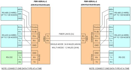 fiber optic converters  rs232 rs485 rs422 to fiber optic
