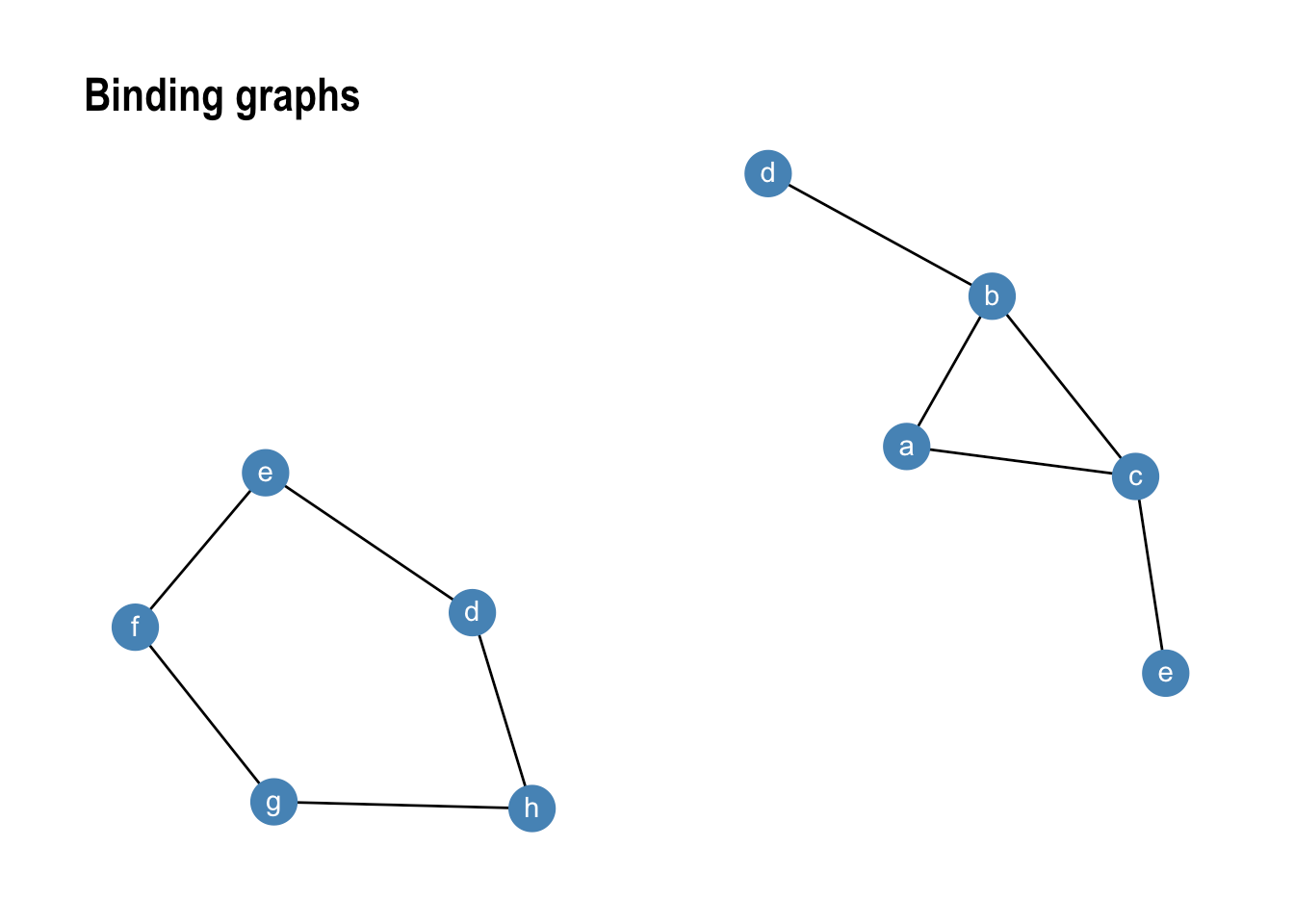 hight resolution of gr1 graph join gr2 ggraph layout kk geom edge link geom node point size 8 colour steelblue geom node text aes label name