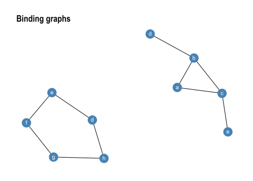 small resolution of gr1 graph join gr2 ggraph layout kk geom edge link geom node point size 8 colour steelblue geom node text aes label name