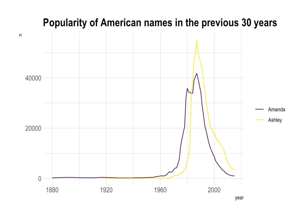 medium resolution of  plot data ggplot aes x year y n group name color name geom line scale color viridis discrete true