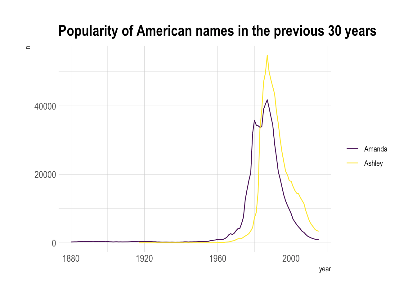 hight resolution of  plot data ggplot aes x year y n group name color name geom line scale color viridis discrete true