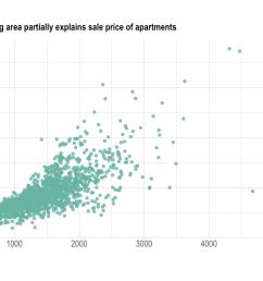 explains sale price of apartments theme ipsum theme plot title element text size 12 ylab sale price k xlab ground living area  [ 1536 x 960 Pixel ]