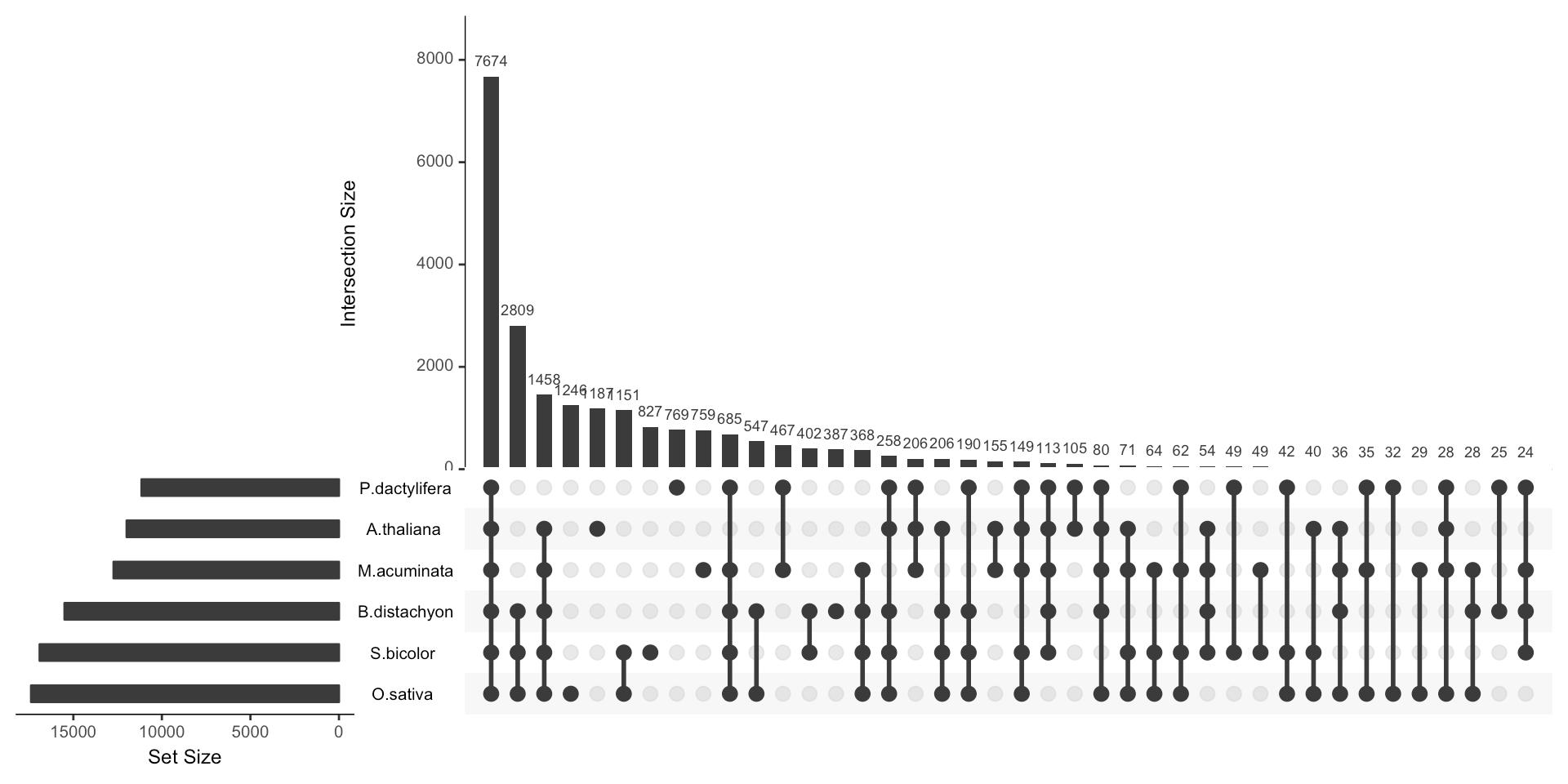 Venn Diagram From Data To Viz