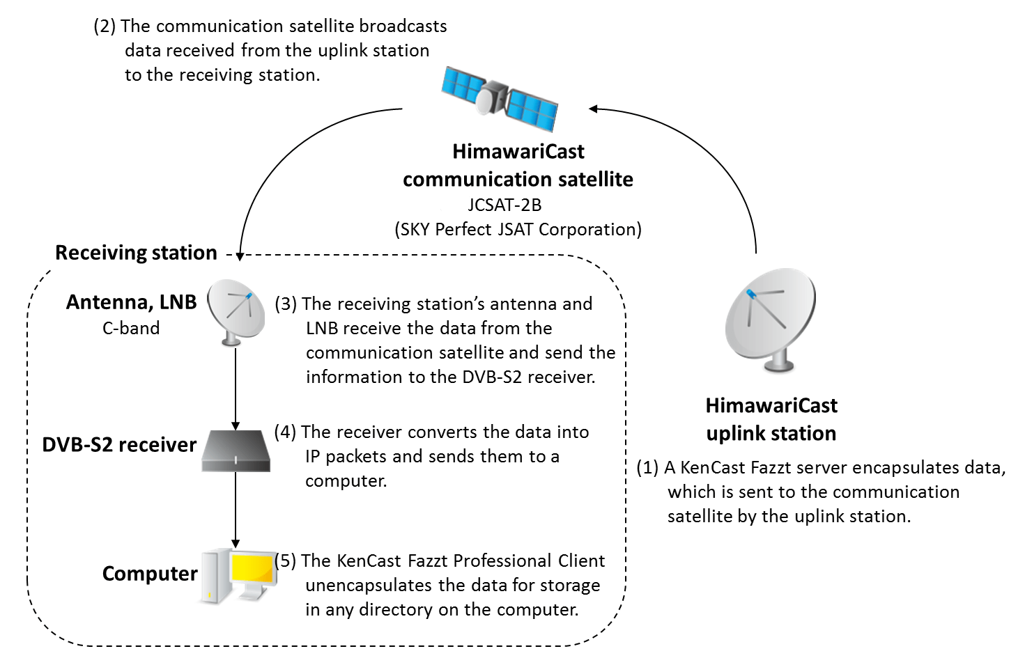 hight resolution of himawaricast system structure